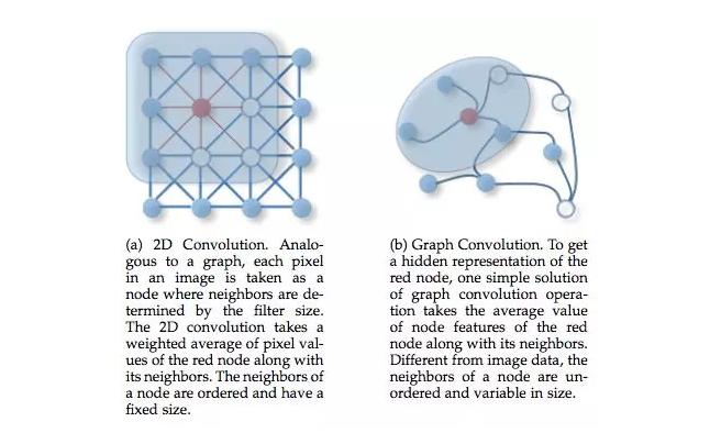 图神经网络概述第三弹:来自IEEE Fellow的GNN综述