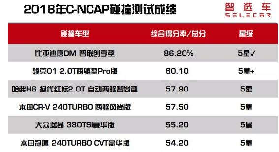 2018年C-NCAP碰撞测试5星SUV盘点 比亚迪唐DM居首位