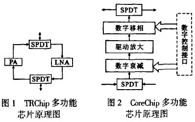 毫米波有源相控阵TR组件集成技术