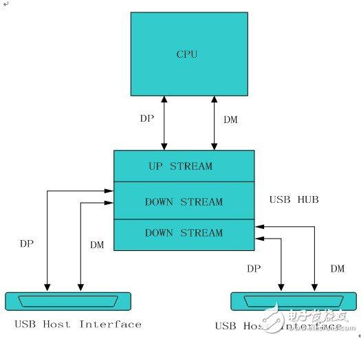 USB控制主机的测试及原理