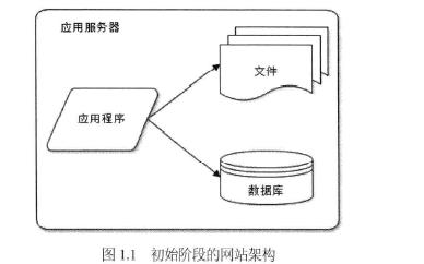 大型网站long88.vip龙8国际架构核心原理与案例分析PDF电子教材免费下载