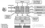 Nginx架构介绍 Nginx服务器模型分析