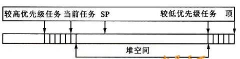 51单片机实时操作系统的基本结构与模式