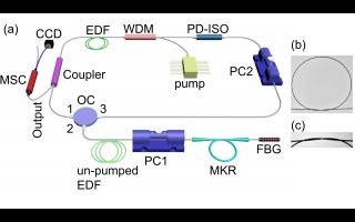 采用微纤维结谐振器的单纵模窄线宽双波长光纤激光器的详细资料介绍