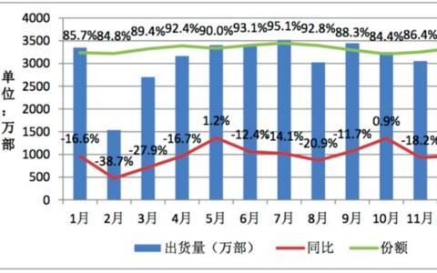 2018年国内手机市场出货4.14亿部 同比下降15.6%