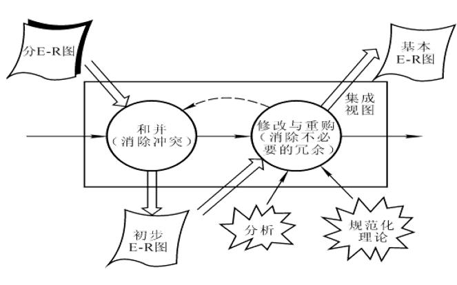 数据库设计开发案例教程之数据库设计的资料介绍