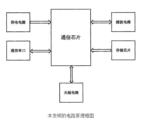 微信物联网水表的原理及设计