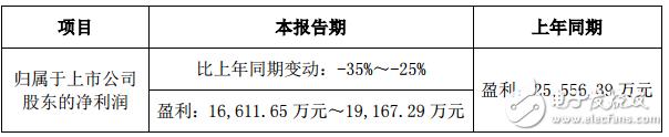 三雄极光发布2018年度业绩预告 净利润同比变动-35.00%至-25.00%