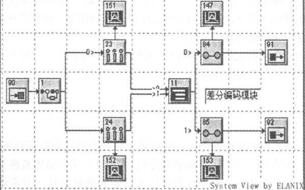 System View仿真系统在卫星通信中的应用