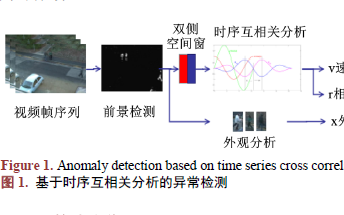 如何进行双侧空间窗的异常检测详细方法概述