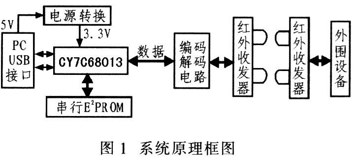 USB2.O接口電路與紅外傳輸技術結合實現測試儀與PC機之間的數據傳輸