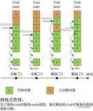 多核心Linux的slab系统的内核优化方面