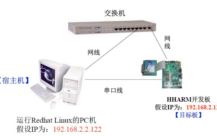 嵌入式系统入门教程之嵌入式LINUX开发入门课件免费下载