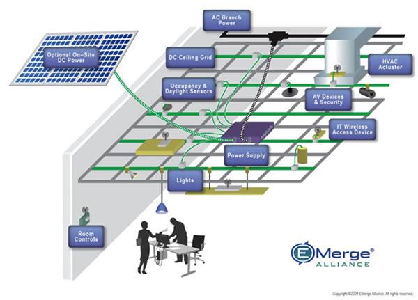通过利用DC微电网提高智能能源效率