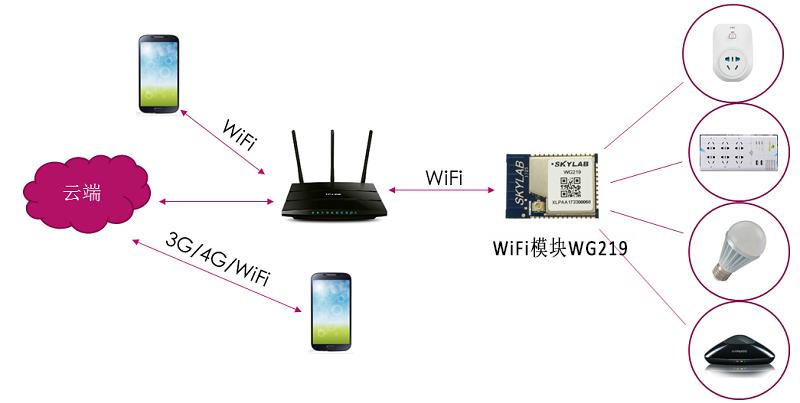 高集成度的WiFi模块,你也需要了解如何使用