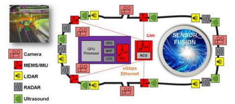 随着汽车ADASlong88.vip龙8国际向无人汽车long88.vip龙8国际演进 更多的传感器long88.vip龙8国际将被引用