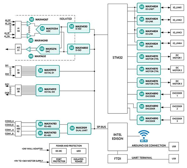 如何通过紧凑的IO平台实现工业传感和控制设计要求