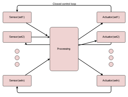 智能和分布式控制系统的安全通信注意事项