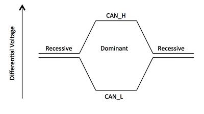 CAN总线在工业网络方面的需求分析