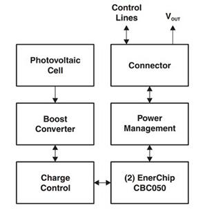 通过能量采集技术使电子设备与物联网进行连接