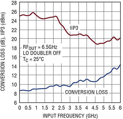 基于LTC5548的新型微波混频器解决方案