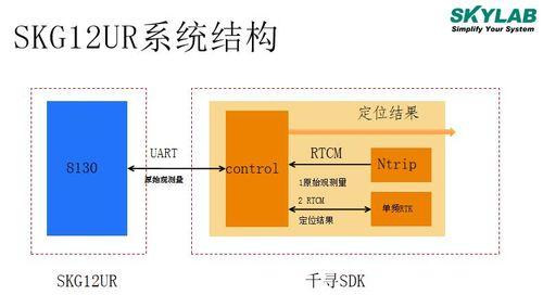 介绍一个支持RTK差分定位的高精度导航定位模块