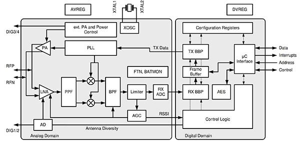 网状网络的智能家居无线设计解决方案