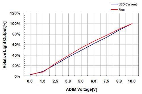 依靠AC LED提升LED光引擎驱动的可靠性