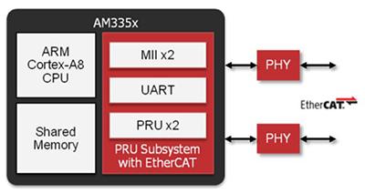适用于创建工业物联网的微控制器和EtherCAT技术