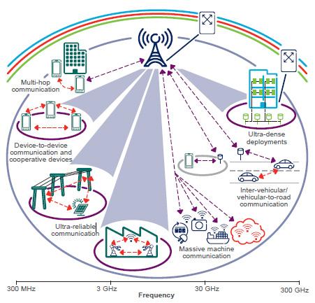 未来5G网络协议和技术在工业物联网方面的应用