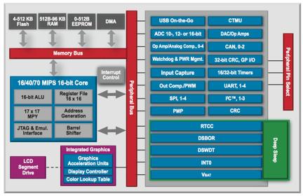 如何優化基于MCU的RTOS的設計和開發