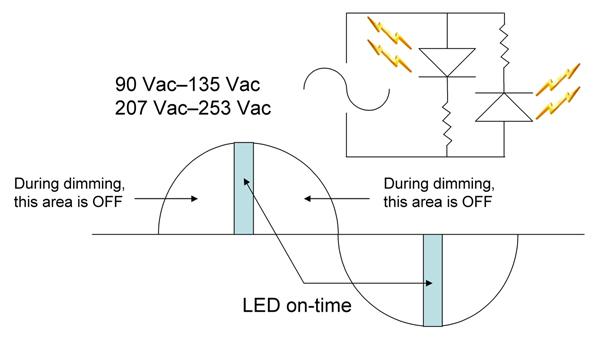 高亮度LED照明的优势及应用