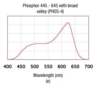 设计多芯片和荧光粉白光LED的注意事项分析