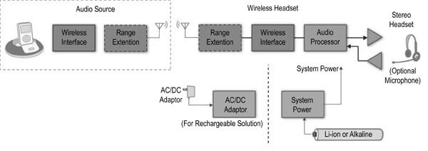 同时满足音频功能与播放时间的功能模块介绍