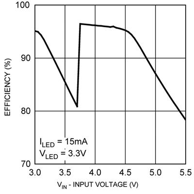 背光LED驱动系统的设计与应用分析