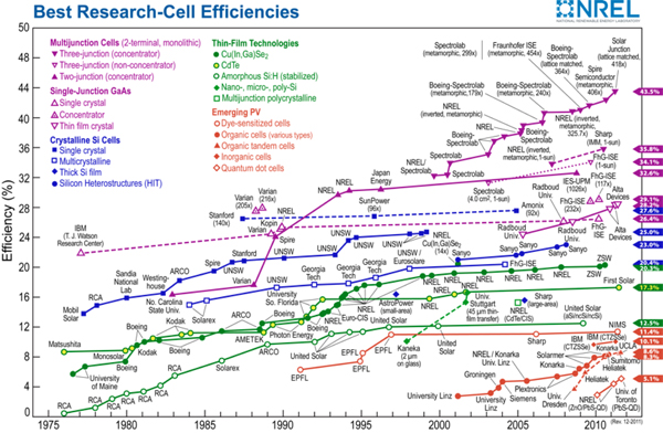 染料敏化太阳能电池技术的介绍