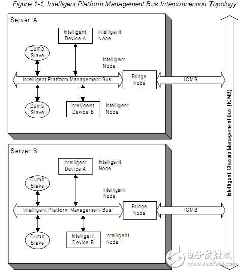 IPMB接口协议的实现目标和特征