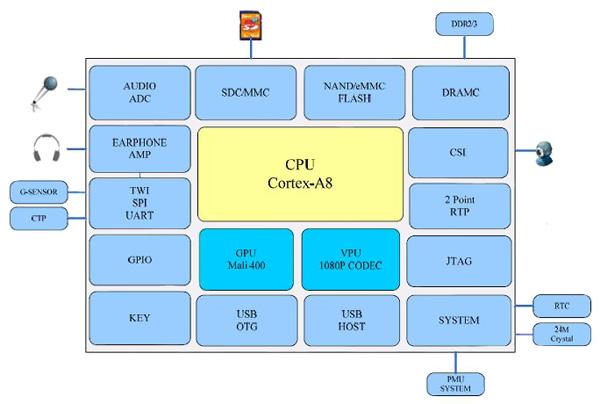 Android开放式架构平台在物联网嵌入式中的解决方案