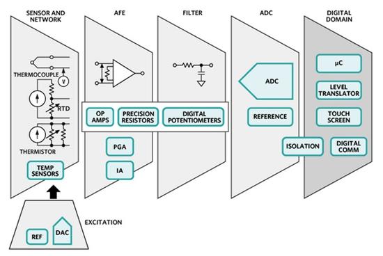 在无线温度传感器的能量收集设计中添加温度测量功能
