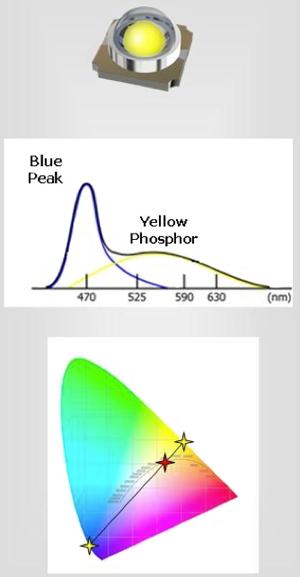 一致相关色温对LED照明的重要性及如何通过颜色混合实现这一性能
