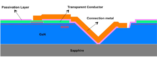 采用交流电源的多结LED可以改善光密度