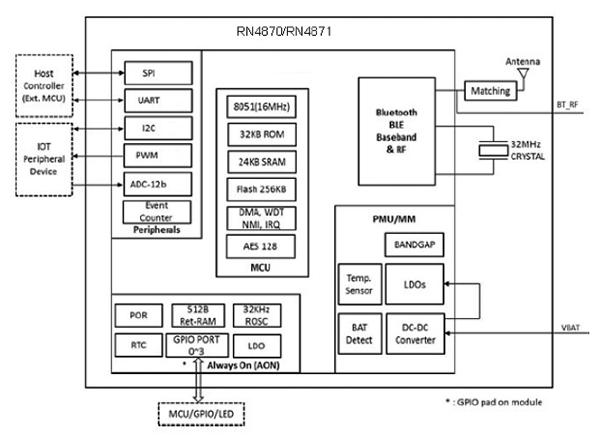 如何采用蓝牙4.2实现物联网