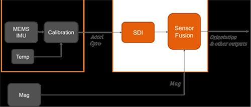 将新6轴IMU与DSP结合实现高性能运动跟踪精度
