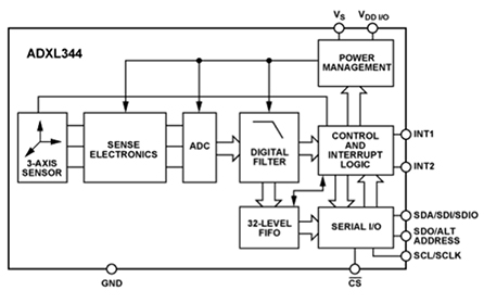基于MEMS的加速度计实现工业物联网的广泛应用