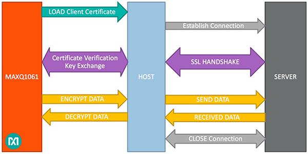 如何使用MAXQ106芯片解决物联网传输层的安全问题