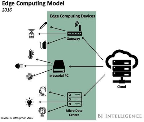 通过边缘计算提升工业物联网的性能