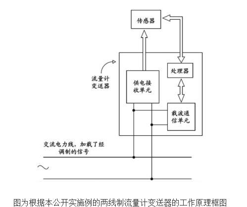 两线制流量计变送器与流量计及流量计系统的原理及设计