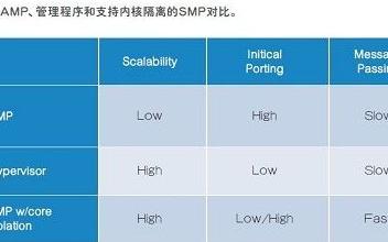 支持大吞吐量和实时应用程序的均衡SoC系统的最佳实践和设计