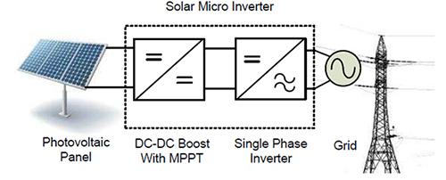 基于MCU系列的智能电网设计解决方案