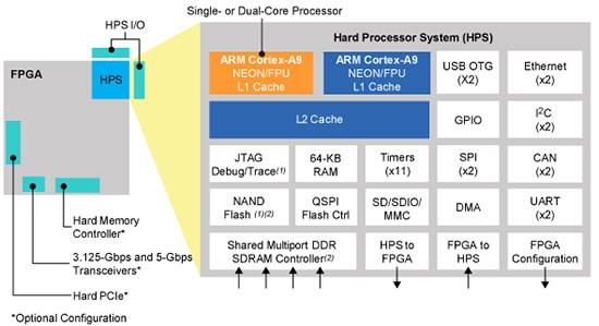 FPGA与处理器核心技术的的应用领域